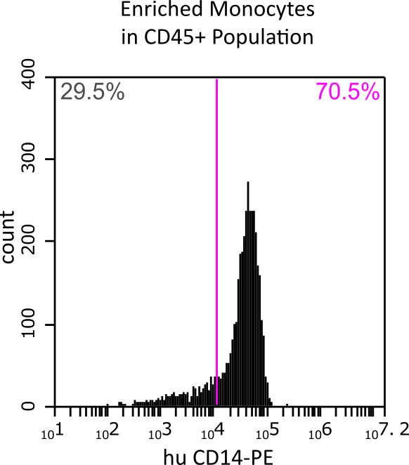 Monocytes in CD45 population